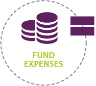 Block 3 Fund Expenses